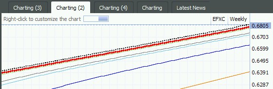 Amazing Chart Trade Funds