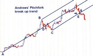 Andrew pitchfork trading system