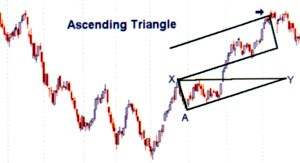 Ascending Triangle