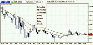 Forexpros silver live