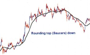 Rounding top (Saucers) down